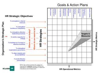 Goals  Action Plans