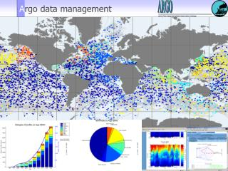 Argo data management