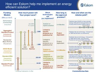 How can Eskom help me implement an energy efficient solution