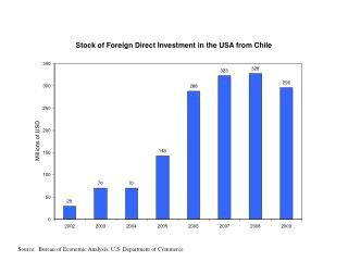 Stock of Foreign Direct Investment in the USA from Chile