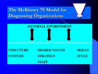 The McKinsey 7S Model for Diagnosing Organizations