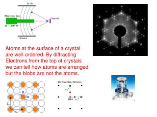 Atoms at the surface of a crystal are well ordered. By diffracting  Electrons from the top of crystals  we can tell how