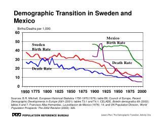 Demographic Transition in Sweden and Mexico