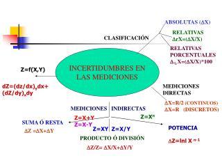 INCERTIDUMBRES EN LAS MEDICIONES
