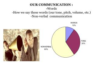 OUR COMMUNICATION : -Words  -How we say these words our tone, pitch, volume, etc.  -Non-verbal  communication