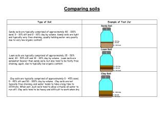 Comparing soils