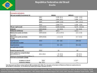 Rep blica Federativa del Brasil Brasilia
