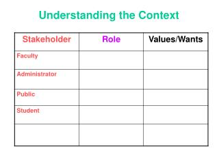 Understanding the Context