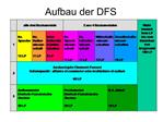 Aufbau der DFS