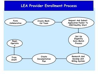 LEA Provider Enrollment Process