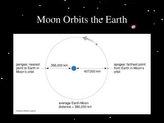 Moon Orbits the Earth