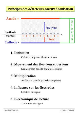 1. Ionisation  Cr ation de paires  lectrons