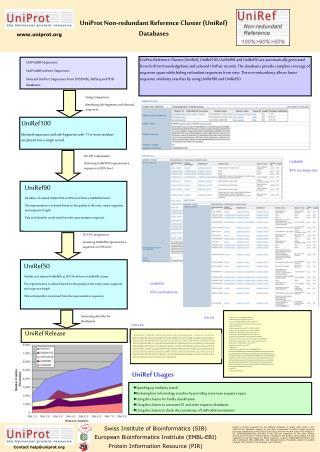 UniProt Non-redundant Reference Cluster UniRef Databases