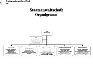 Staatsanwaltschaft Organigramm