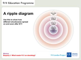 A ripple diagram  Use this to show how  different shockwaves spread  on and soon after 9