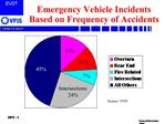 Emergency Vehicle Incidents Based on Frequency of Accidents
