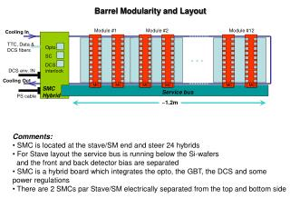 Barrel Modularity and Layout