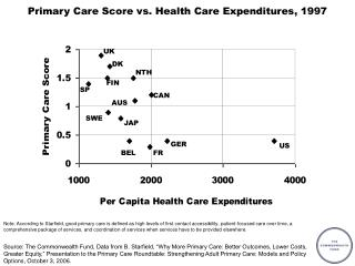 Primary Care Score vs. Health Care Expenditures, 1997