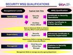 SECURITY WSQ QUALIFICATIONS
