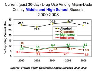 Current past 30-day Drug Use Among Miami-Dade County Middle and High School Students    2000-2008