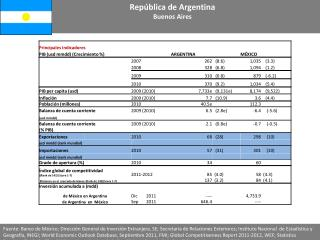 Rep blica de Argentina Buenos Aires