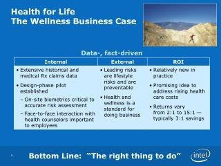 Health for Life The Wellness Business Case
