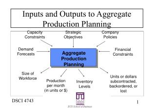 Inputs and Outputs to Aggregate Production Planning