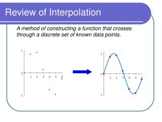 Review of Interpolation