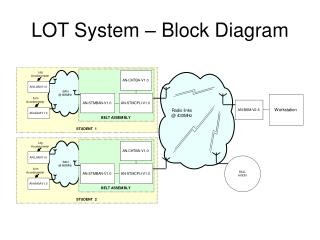 LOT System   Block Diagram