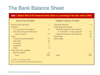 The Bank Balance Sheet