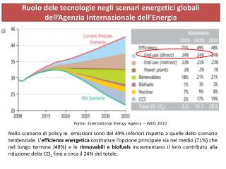 Fonte: International Energy Agency   WEO 2010