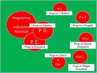Programma  Indicazioni Nazionali