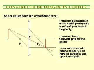 CONSTRUCTII DE IMAGINI  N LENTILE