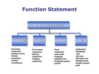 Function Statement