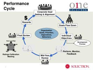 Corporate Goal Setting  Alignment