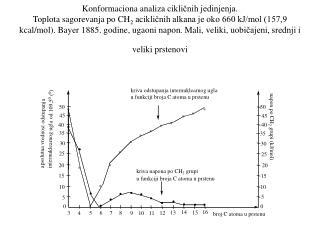 Konformaciona analiza ciklicnih jedinjenja. Toplota sagorevanja po CH2 aciklicnih alkana je oko 660 kJ