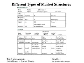 Different Types of Market Structures