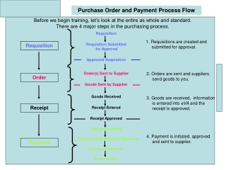 Local payment risk control process