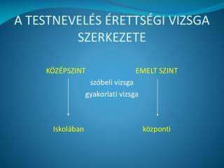 A TESTNEVEL S  RETTS GI VIZSGA SZERKEZETE