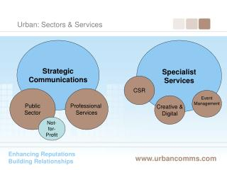 Urban: Sectors  Services