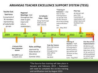 ARKANSAS TEACHER EXCELLENCE SUPPORT SYSTEM TESS