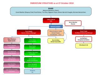 PARENTLINE STRUCTURE as at 27 October 2010