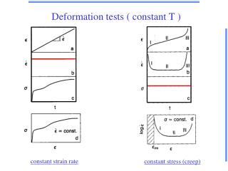 Deformation tests  constant T