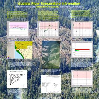 Gualala Temperatures Poster PowerPoint