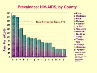 Prevalence: HIV
