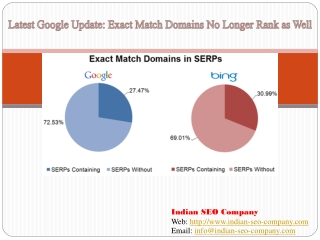Latest Google Algorithm Update for Exact Match Domain
