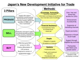 Japan s New Development Initiative for Trade