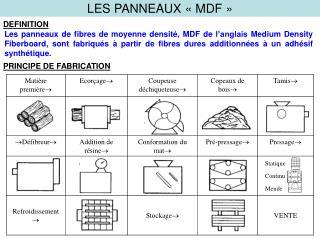 LES PANNEAUX   MDF