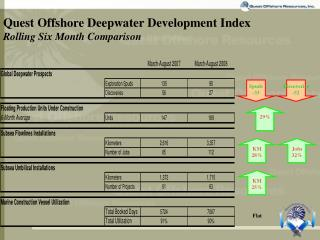 Quest Offshore Deepwater Development Index Rolling Six Month Comparison