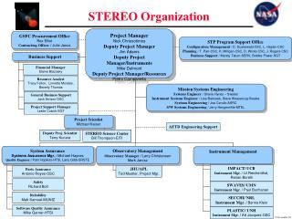 STEREO Organization